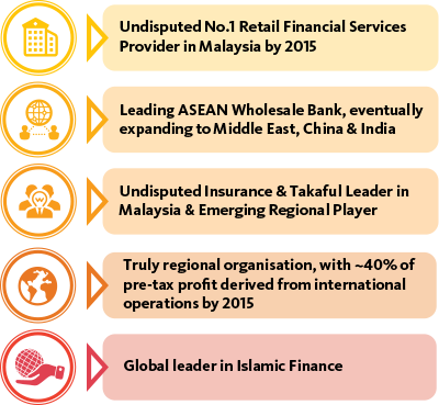 maybank business objective Maybank malaysia business the objective of the in conclusion this combination of pestle and swot analysis allows maybank to achieve business.