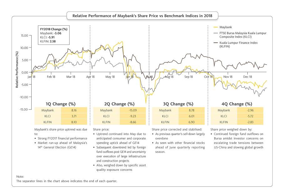 Stock Information | Maybank