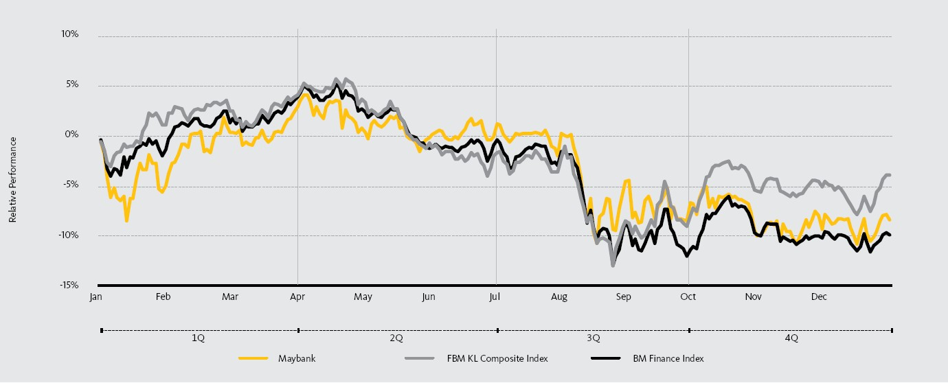 Stock Information   Maybank